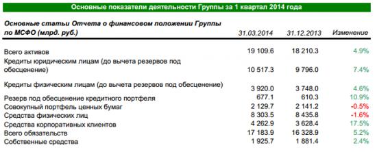 Отчетность сбербанка за 1 квартал 2014 МСФО