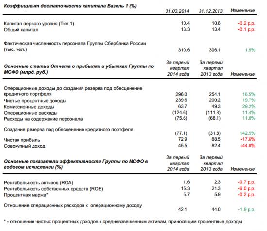 Прибыль Сбербанка МСФО за 1 квартал 2013 сократилась на 18% г/г