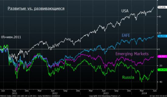 Шагардин про российский рынок