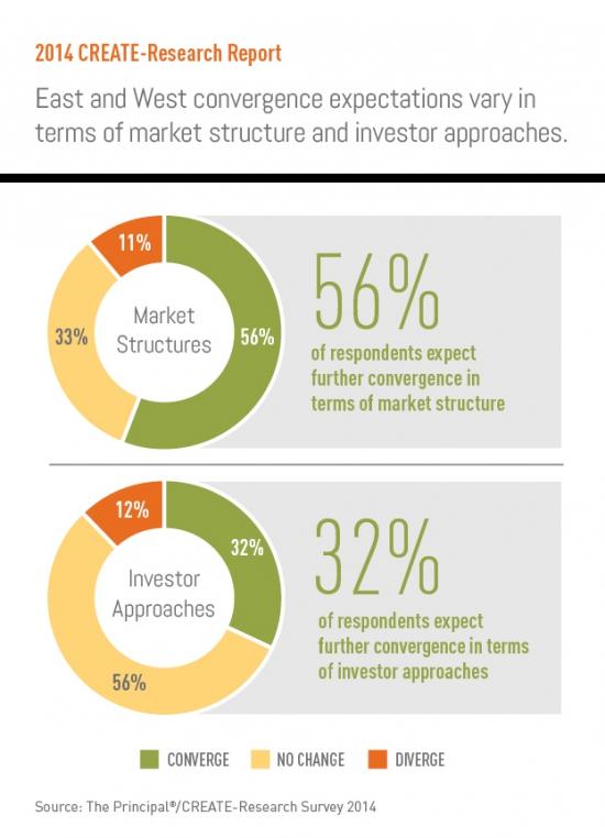 Глобальные инвесторы ухудшили свое отношение к развивающимся рынкам