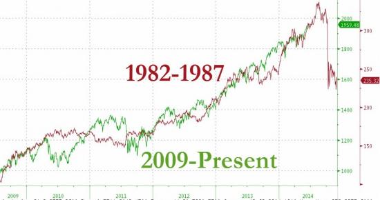 Очередная порция страшилок для S&P500 с Zerohedge