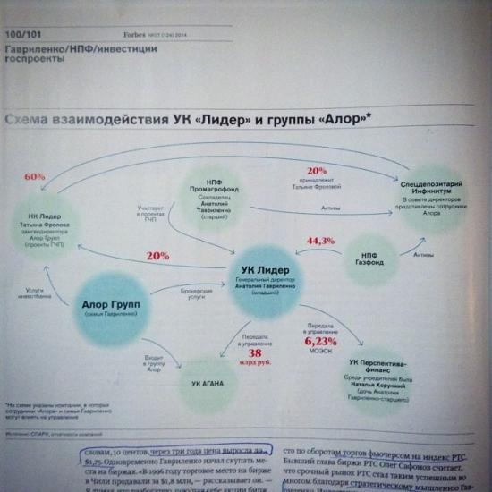 Анатолий Гавриленко Forbes