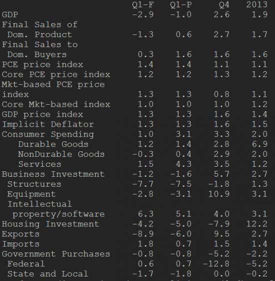 ВВП США в 1 квартале - макс. падение с 1 квартала 2009 года
