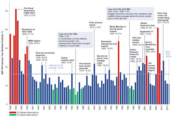 История волатильности VIX