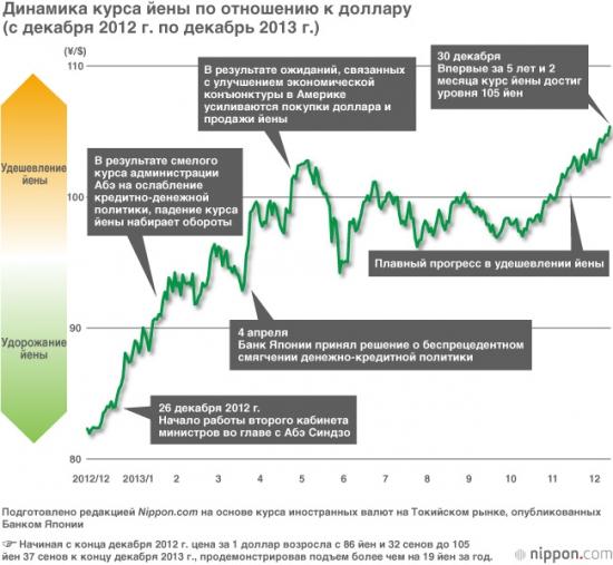 Итоги первого года Абэномики для иены