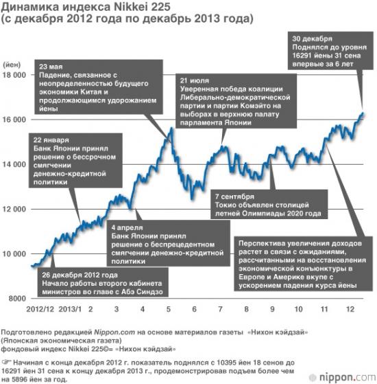 Итоги первого года Абэномики для фондового рынка