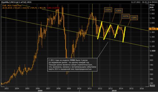 Индекс ММВБ: месячный график - пока лишь bear market rally
