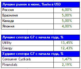 """Мини-стратегия """"В поисках альфы"""". Июль 2014."""