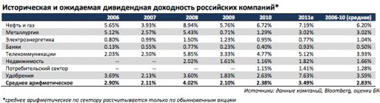 историческая дивидендная доходность российского рынка