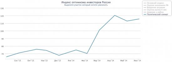 Индекс Доверия Потребителей Россия
