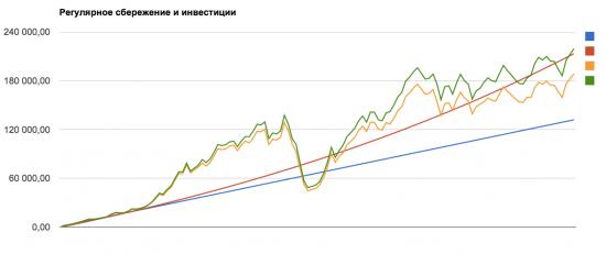 Инвестиции в российский рынок