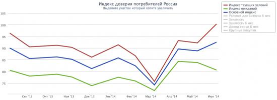Индекс доверия потребителей России