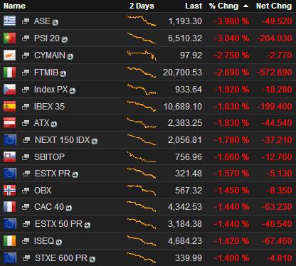 Причины падения рынков