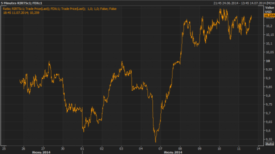 Пока хоронить российский рынок рано