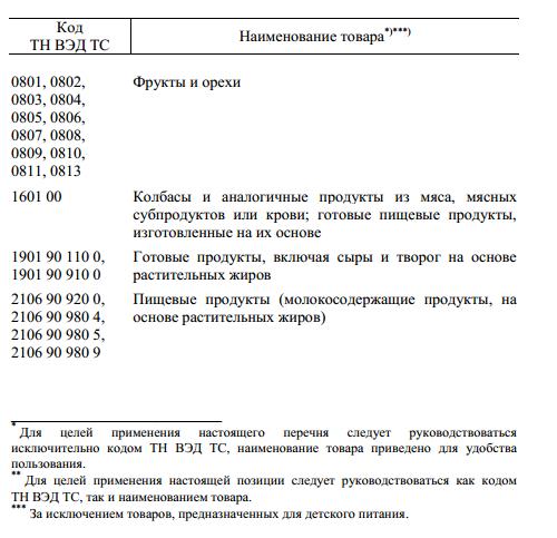 Перечень продуктов, запрещенных к ввозу в Россию с 7 августа 2014