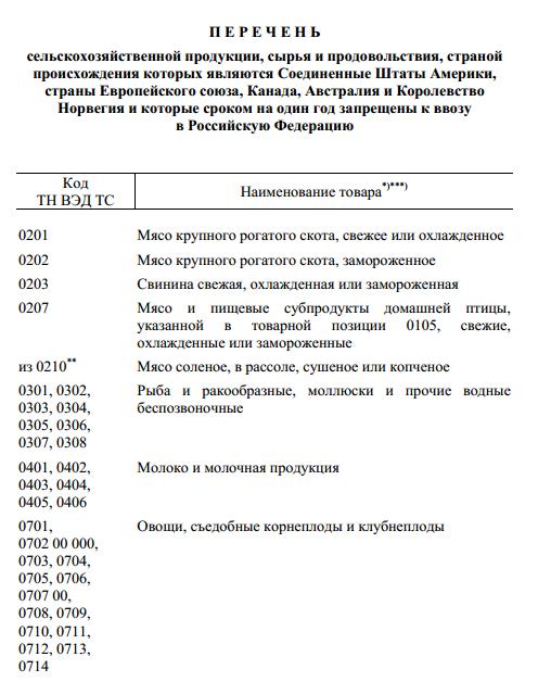 Перечнь продуктов, запрещенных к ввозу в Россию с 7 августа 2014