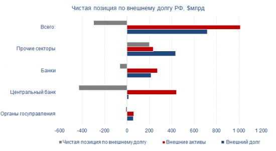 совокупный внешний долг России