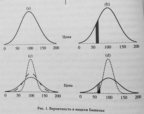 Плотность распределения цен - Луи Башелье