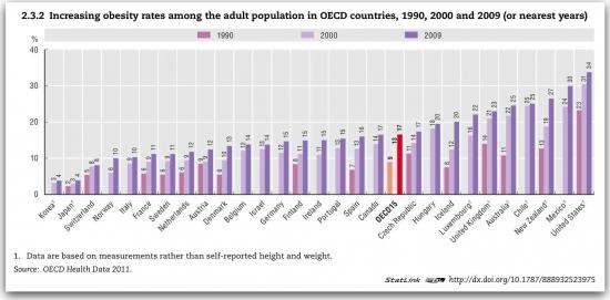 Как толстеет американская нация и почему?