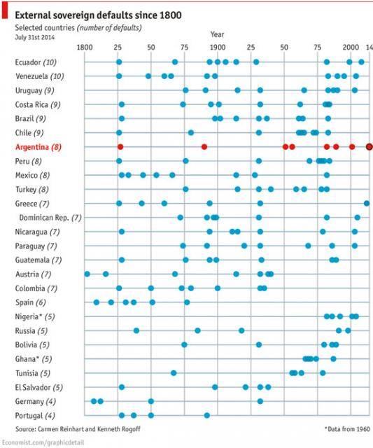 История дефолтов по внешним обязательствам всех стран с 1800 года