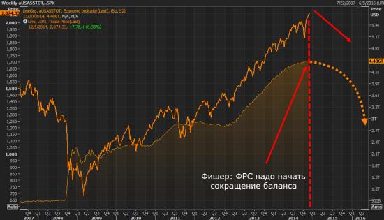 Баланс ФРС и SP500