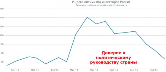 ШОК: Индекс доверия потребителей России, рассчитанный смартлабом