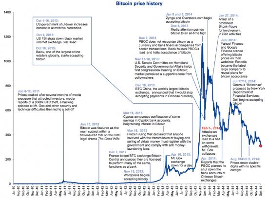 История биткоинов в одном графике