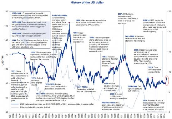История американского доллара в одном графике