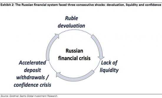 Goldman Sachs добавил акции Сбербанка в восточноевропейский вочлист