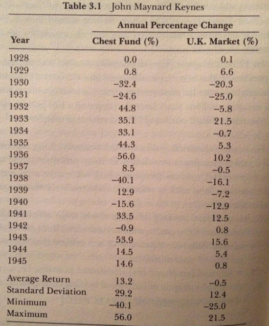 Результаты Кейнса по управлению портфелем ценных бумаг