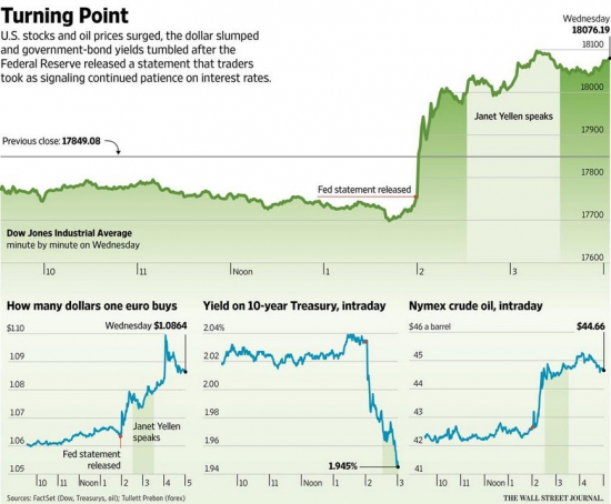 как рынок реагировал на вчерашнее заседание ФРС и выступление Йеллен