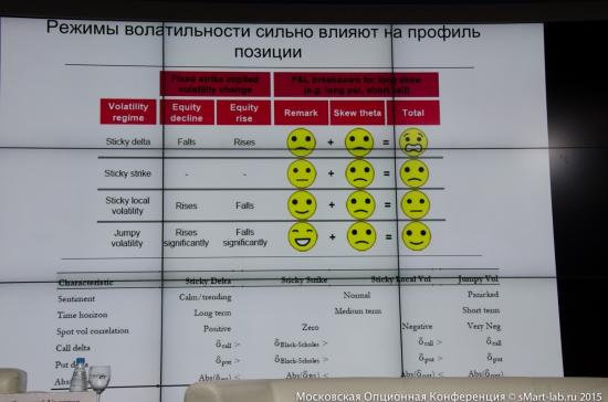 Московская Опционная Конференция для трейдеров 2015.