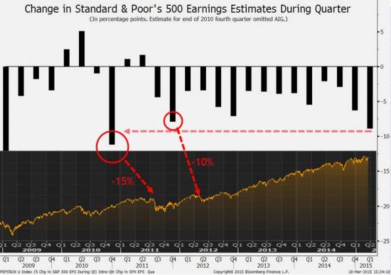 10 причин почему S&P500 должен упасть