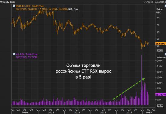 ETF на Российский рынок - RSX: факты