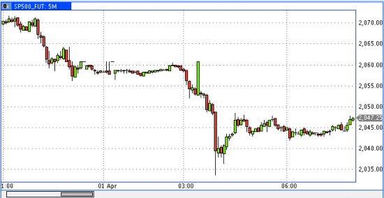 Мини-флеш крэш на фьючерсе S&P500 сегодня ночью