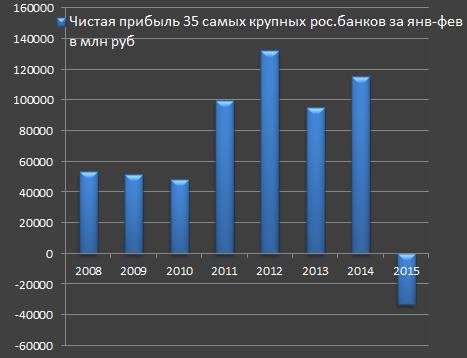 Убытки российских банков 1 квартал 2015 года