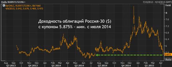 Российские евробонды - уже очевидный пузырь