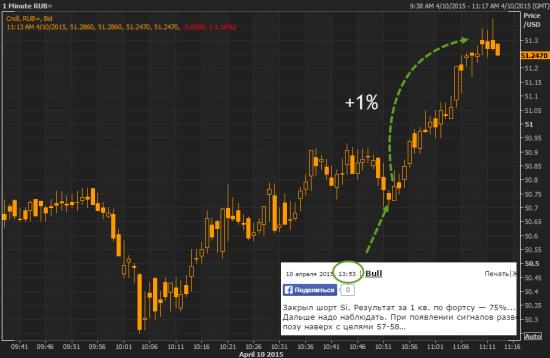 Доллар рубль +1% на информации о том, что Bull закрыл свой шорт