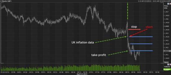 нелинейное статистичое преимущество на примере сделки GBPUSD