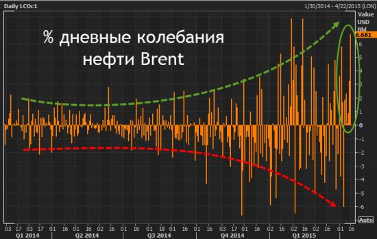 нефть Brent еще +3% и новый максимум в этом году!