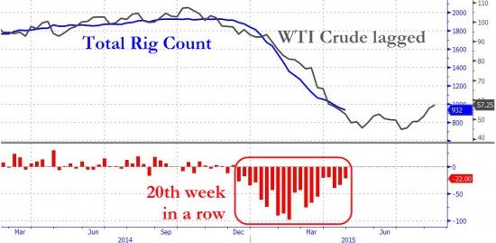 Нефтебурилки в США -31 за неделю, против -26 за прошлую неделю