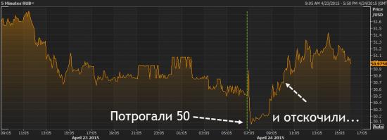 Что сегодня влияло на рубль?