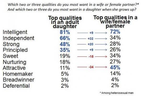 WSJ: мужики негомосеки совершенно по-разому видят своих дочерей и жен