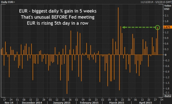 Евро сегодня максимальный рост за 5 недель
