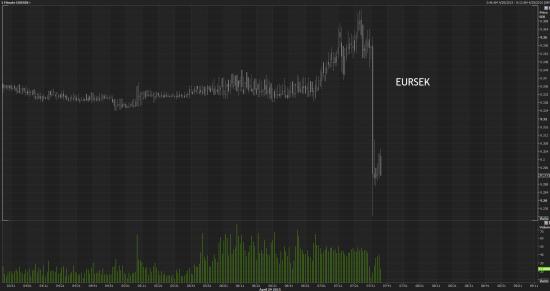 Riksbank оставил ставку без изменений хотя аналитики прогнозировали снижение