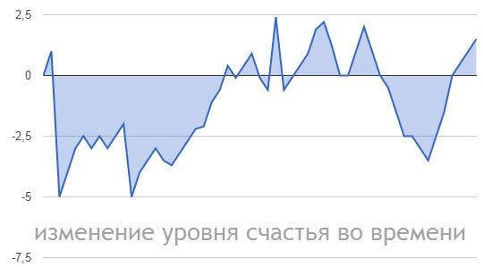Метод восстановления уровня счастья после убытков на бирже