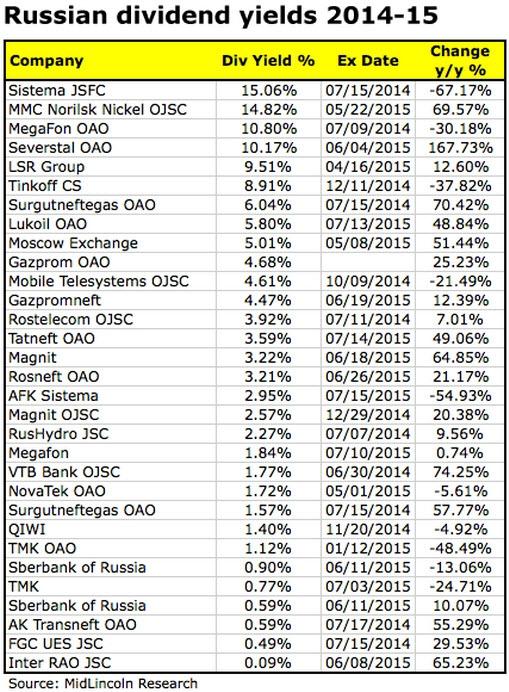 Дивидендная доходность российских компаний в 2015