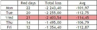 Моя статистика по дням недели на NYSE