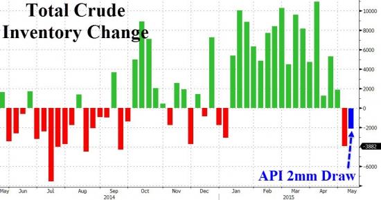 Нефть +1% после выхода новости о падении запасов нефти (23:30мск)