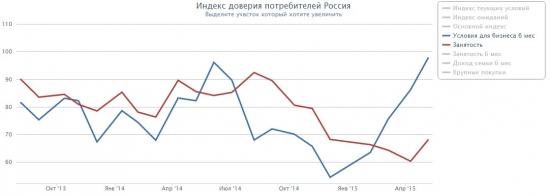 Кризис в России. Факты. Часть 24. Индекс доверия потребителей (опрос смартлаба)